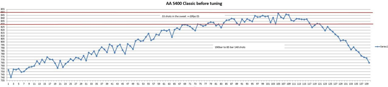 S400 Classic tuning and shot count ~ Air Rifle SA Forums
