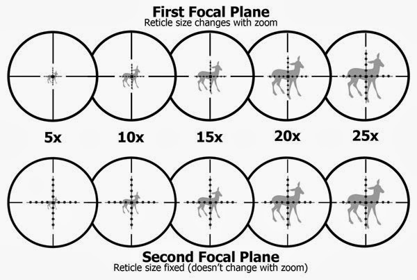 Rifle scope focal planes